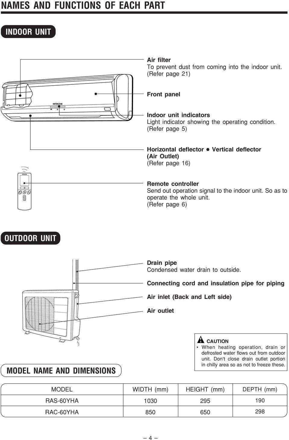 (Refer page 5) Horizontal deflector Vertical deflector (Air Outlet) (Refer page 16) Remote controller Send out operation signal to the indoor unit. So as to operate the whole unit.