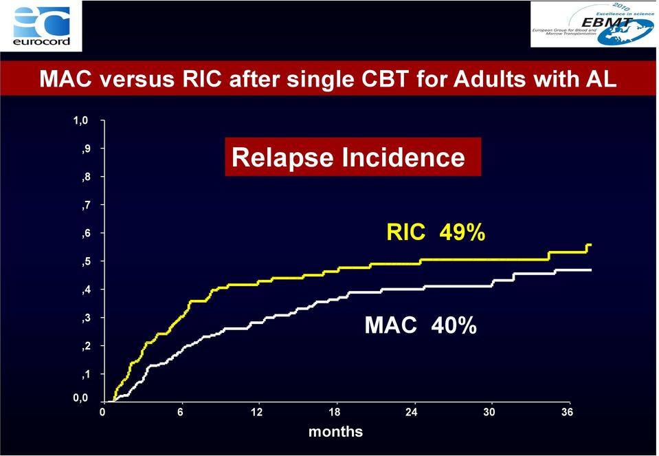 Relapse Incidence,7,6 RIC