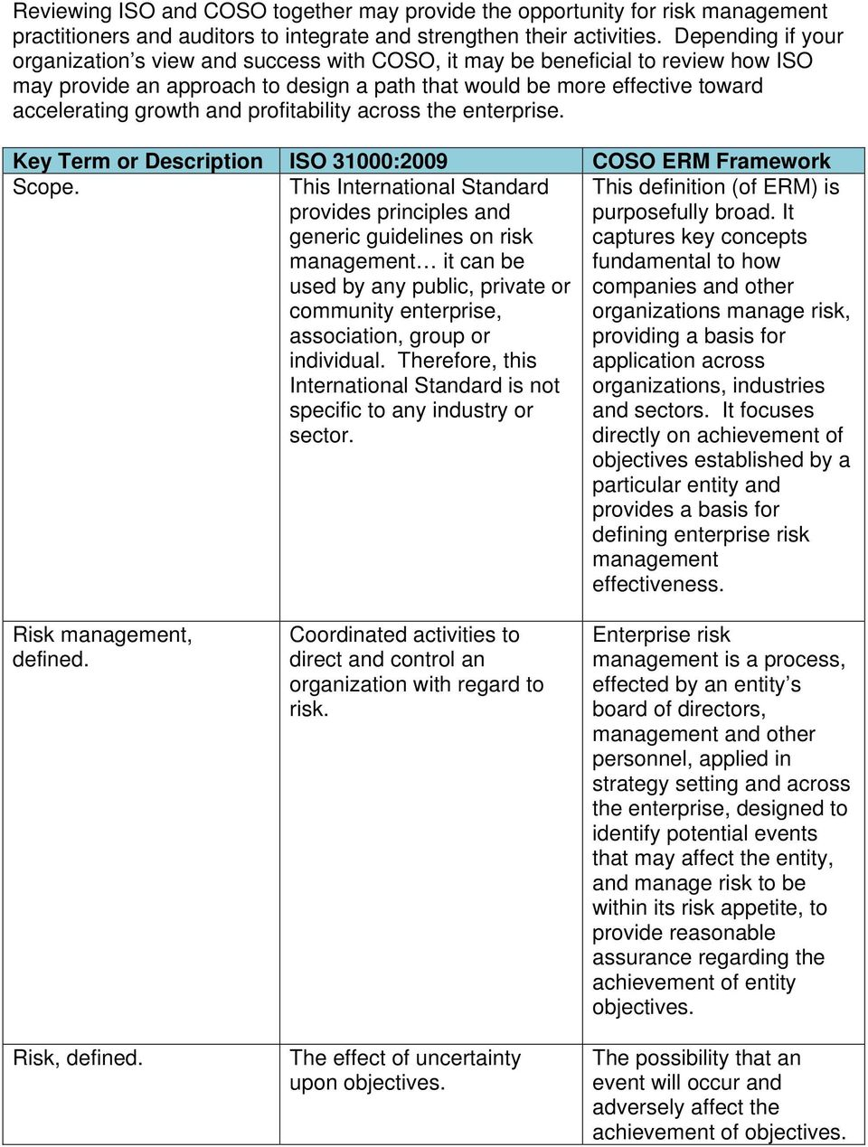 and profitability across the enterprise. Key Term or Description ISO 31000:2009 COSO ERM Framework Scope.