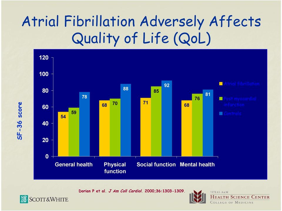 fibrillation Post myocardial infarction Controls 0 General health Physical