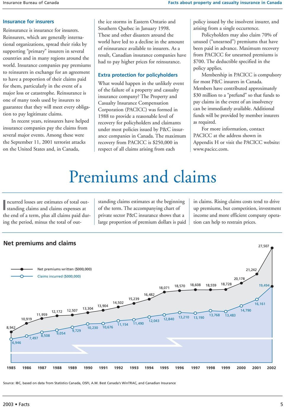 Insurance companies pay premiums to reinsurers in exchange for an agreement to have a proportion of their claims paid for them, particularly in the event of a major loss or catastrophe.
