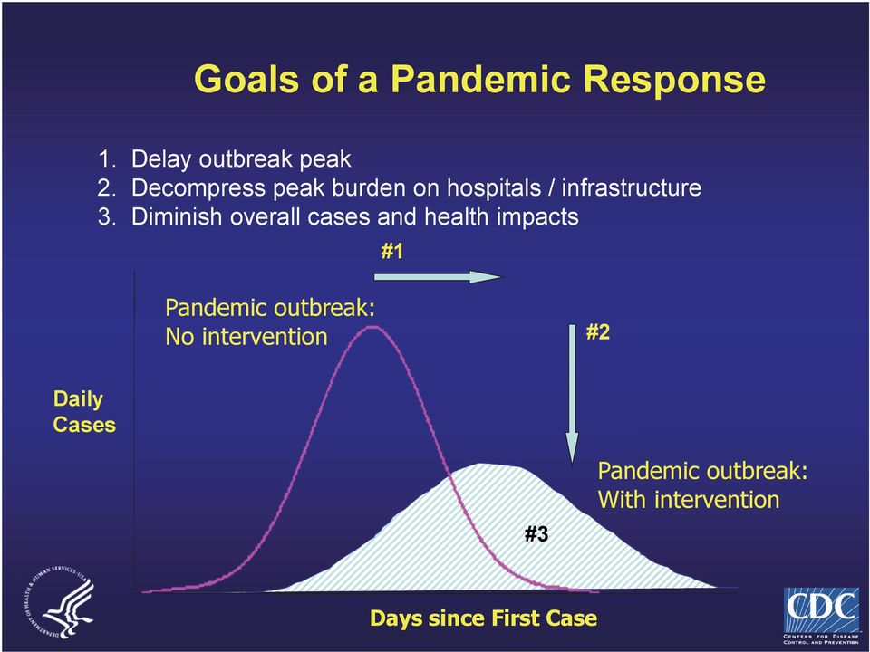Diminish overall cases and health impacts #1 Pandemic outbreak: No