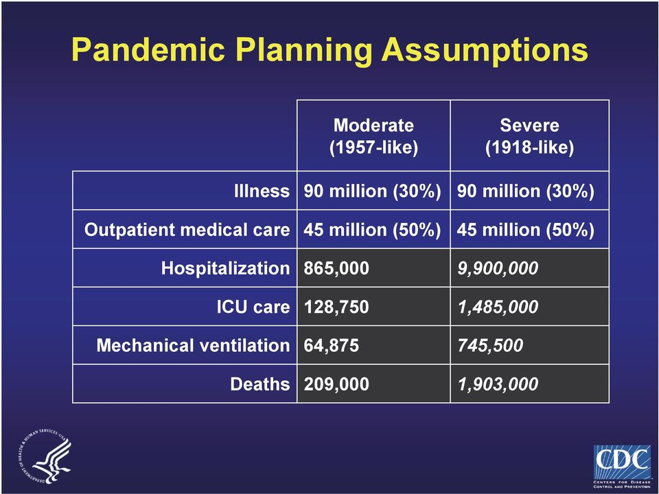 million (50%) 45 million (50%) Hospitalization 865,000 9,900,000 ICU care