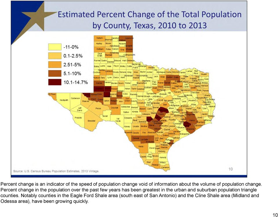 Percent change in the population over the past few years has been greatest in the urban and suburban