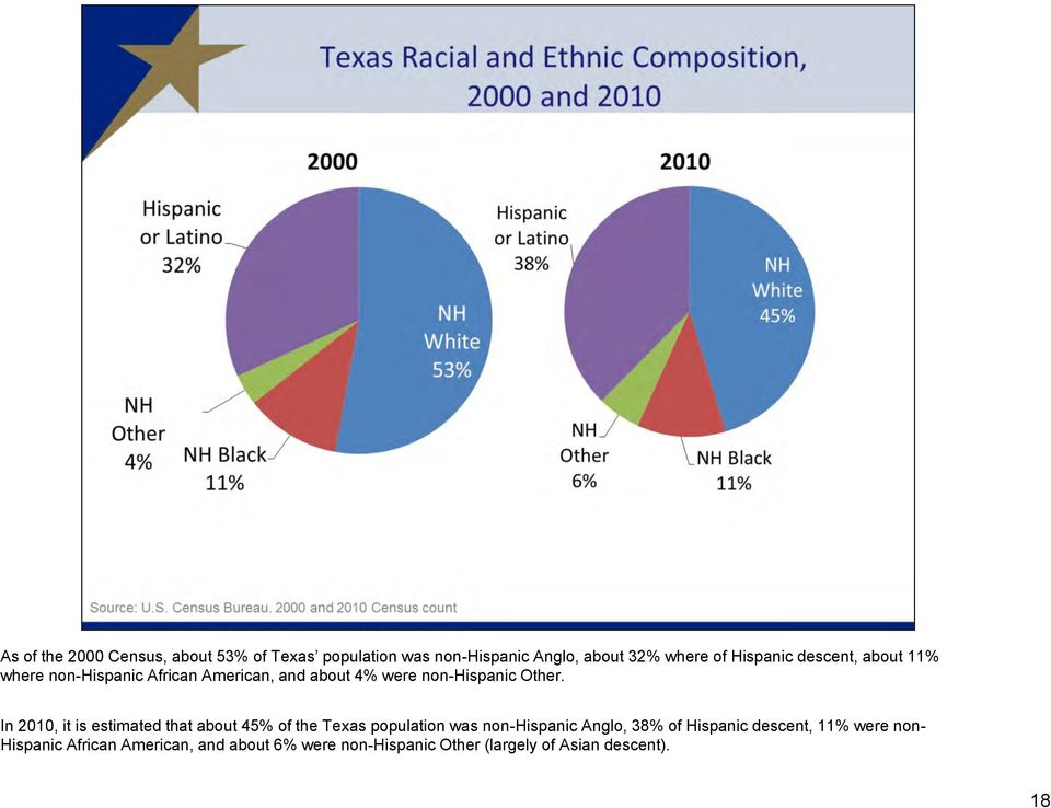 In 2010, it is estimated that about 45% of the Texas population was non-hispanic Anglo, 38% of Hispanic