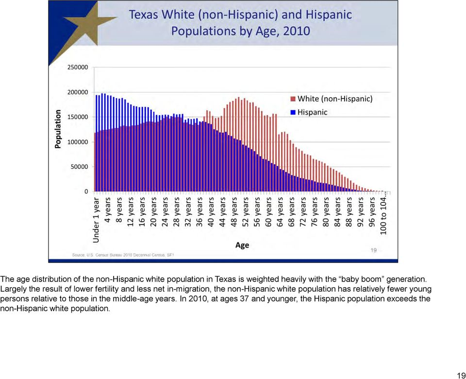 Largely the result of lower fertility and less net in-migration, the non-hispanic white population