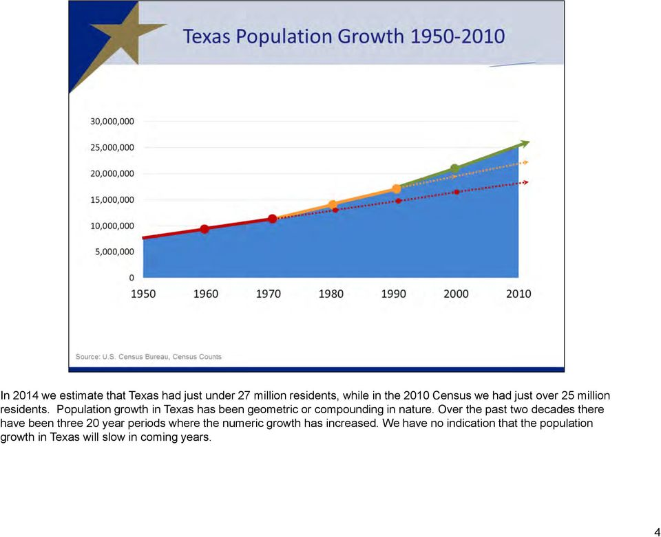 Population growth in Texas has been geometric or compounding in nature.