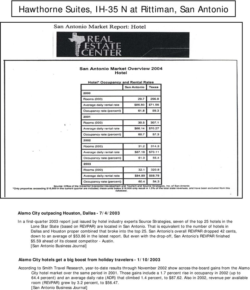 San Antonio's overall REVPAR dropped 42 cents, down to an average of $53.86 in the latest report. But even with the drop-off, San Antonio's REVPAR finished $5.
