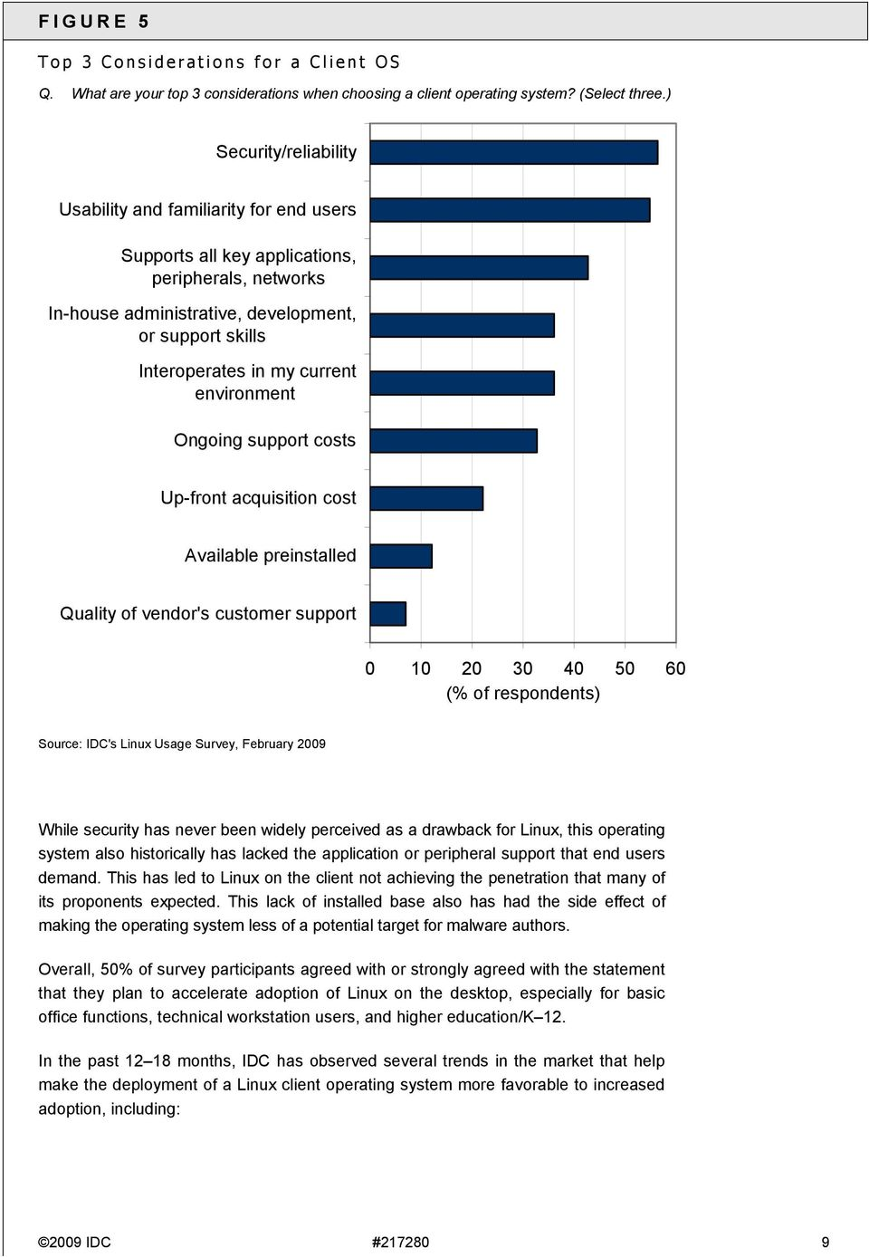environment Ongoing support costs Up-front acquisition cost Available preinstalled Quality of vendor's customer support 0 10 20 30 40 50 60 (% of respondents) Source: IDC's Linux Usage Survey,