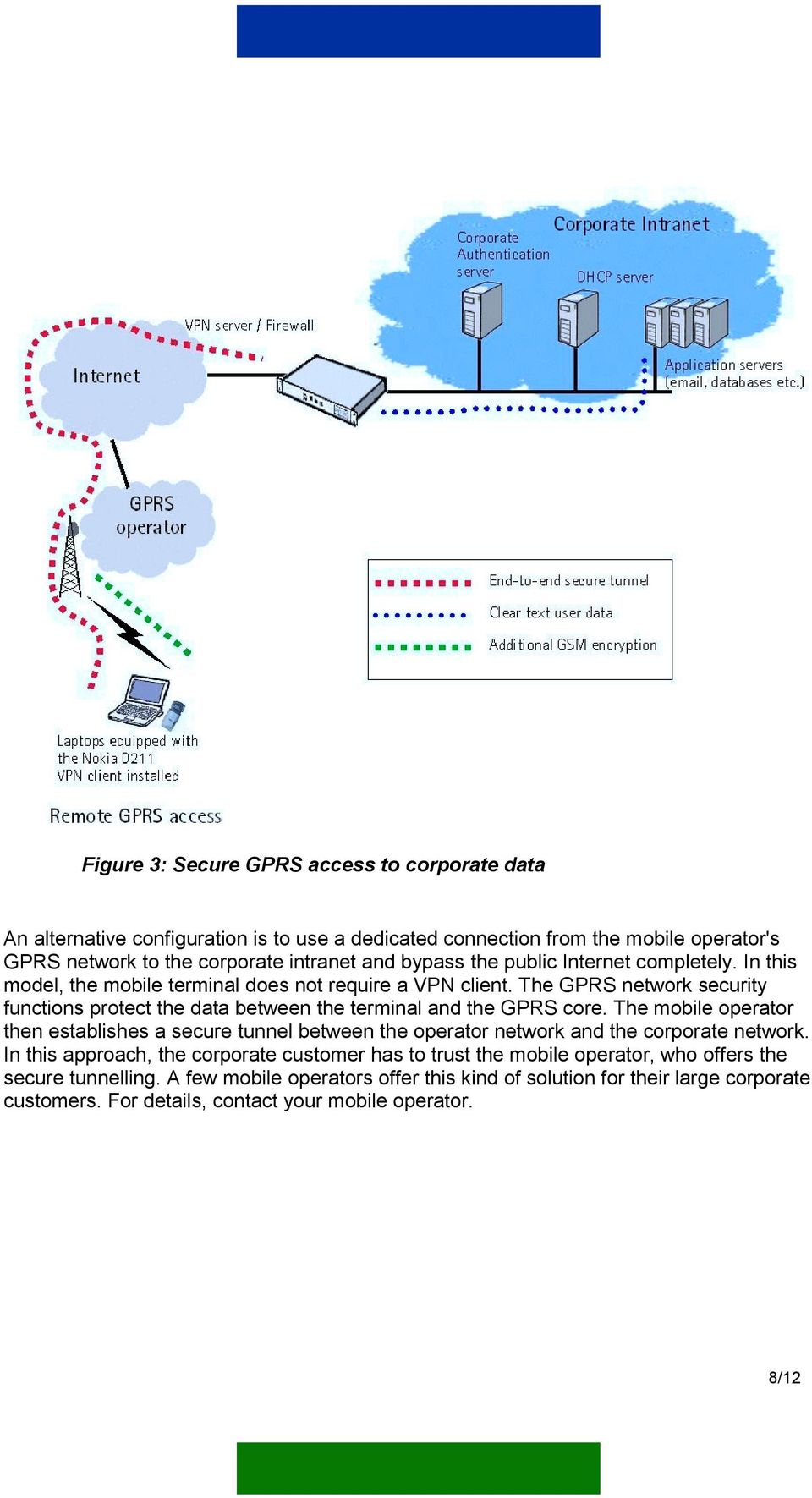 The GPRS network security functions protect the data between the terminal and the GPRS core.