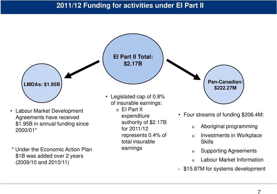 8% of insurable earnings: o EI Part II expenditure authority of $2.17B for 2011/12 represents 0.
