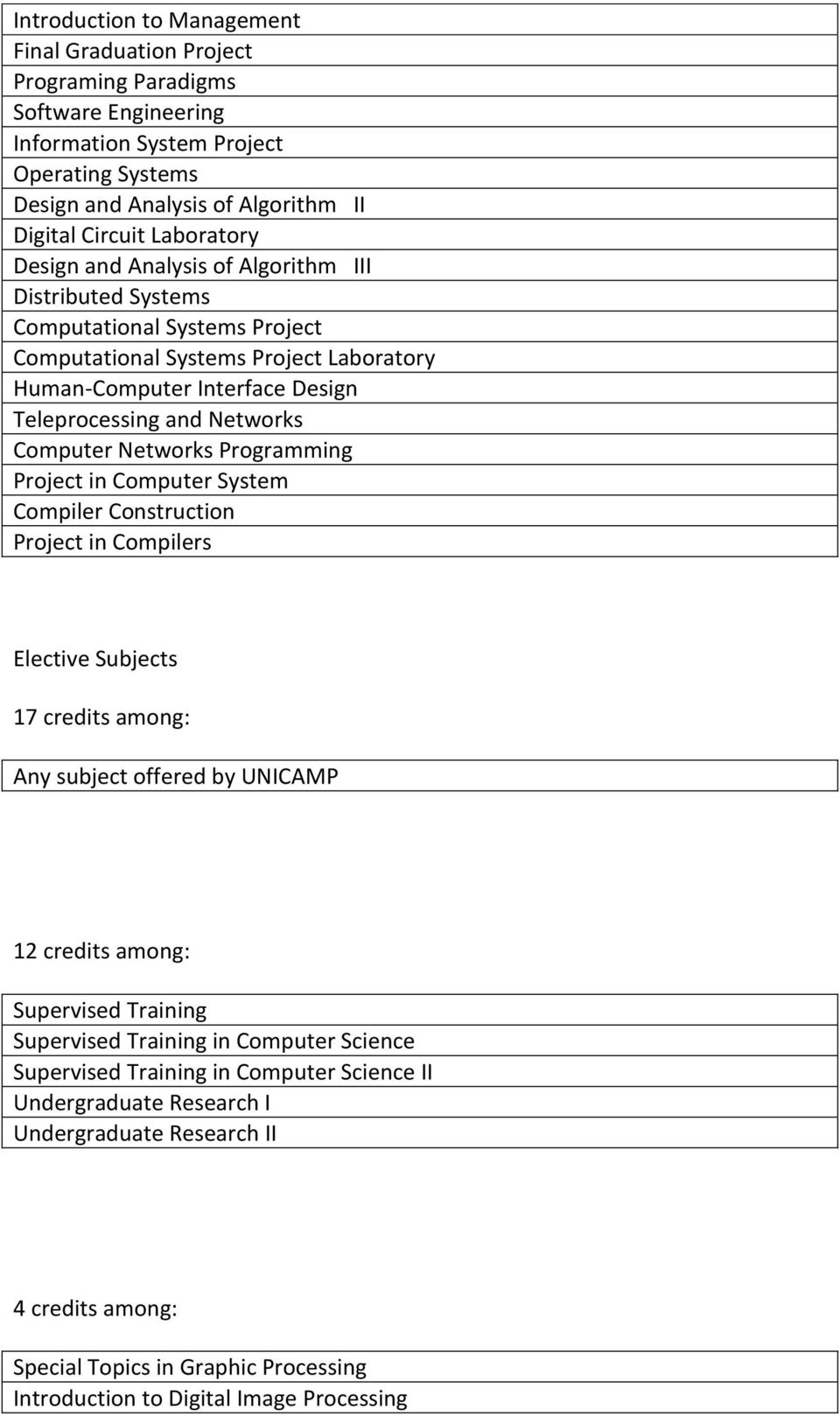 Teleprocessing and Networks Computer Networks Programming Project in Computer System Compiler Construction Project in Compilers 17 credits among: Supervised Training Supervised