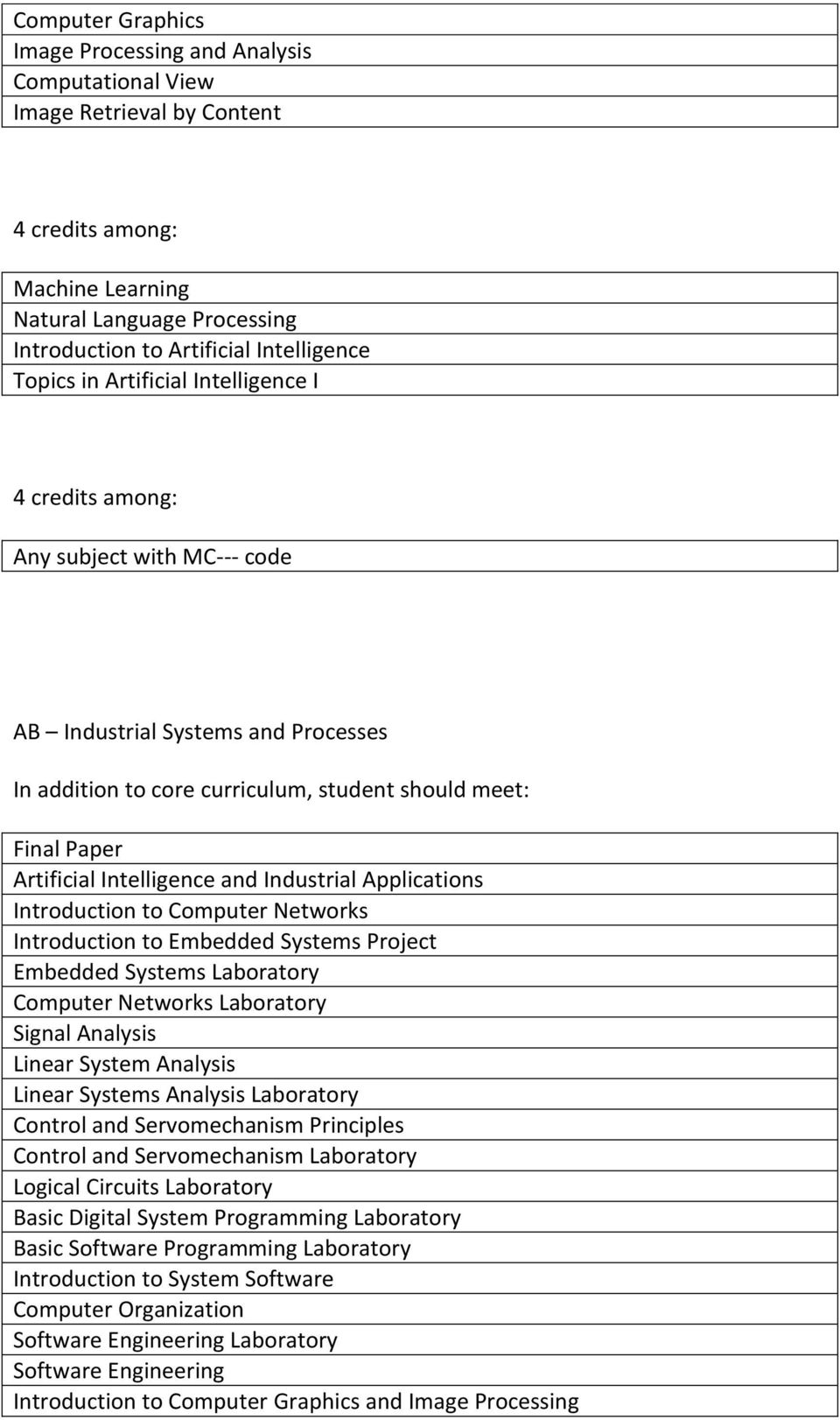 Embedded Systems Project Embedded Systems Laboratory Computer Networks Laboratory Signal Analysis Linear System Analysis Linear Systems Analysis Laboratory Control and Servomechanism Principles