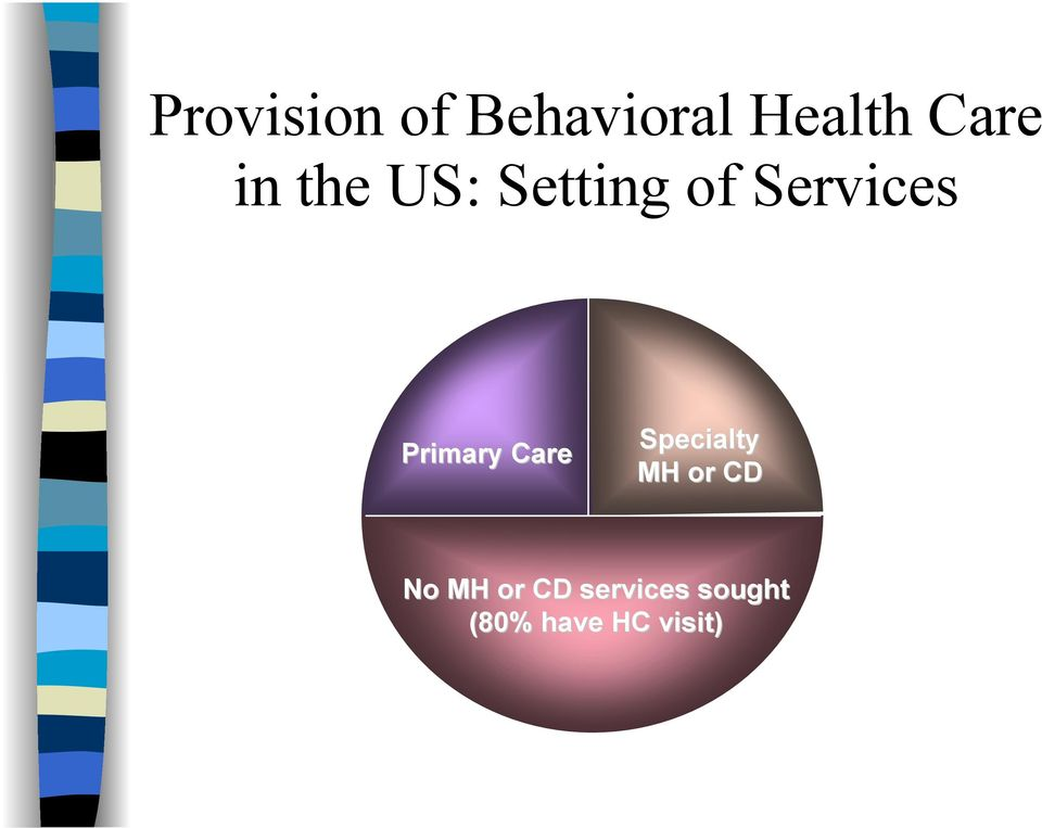Primary Care Specialty MH or CD No