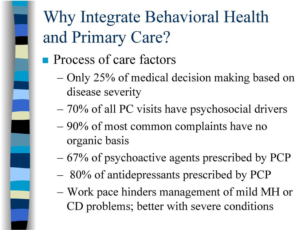 visits have psychosocial drivers 90% of most common complaints have no organic basis 67% of