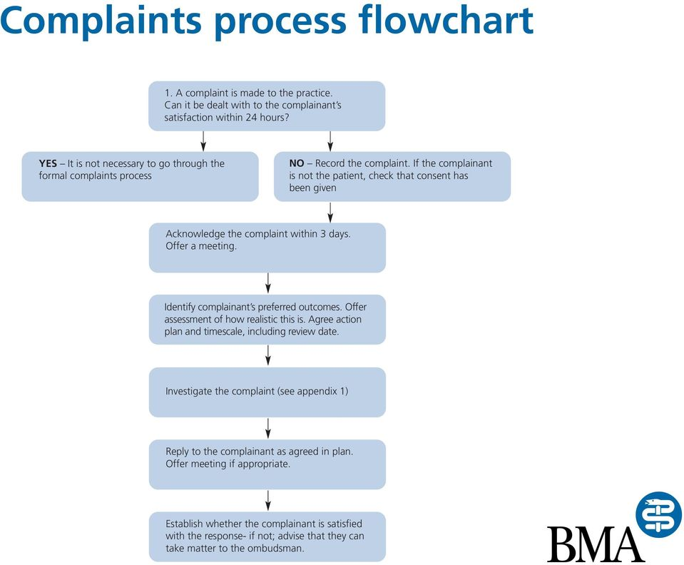 If the complainant is not the patient, check that consent has been given Acknowledge the complaint within 3 days. Offer a meeting. Identify complainant s preferred outcomes.