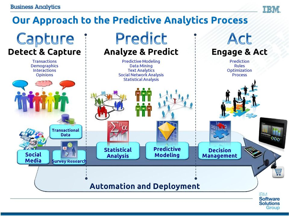 Network Analysis Statistical Analysis Prediction Rules Optimization Process Transactional Data Social