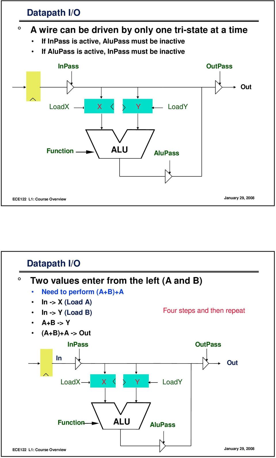 AluPass Datapath I/O Two values enter from the left (A and B) Need to perform (A+B)+A In -> X (Load A) In ->