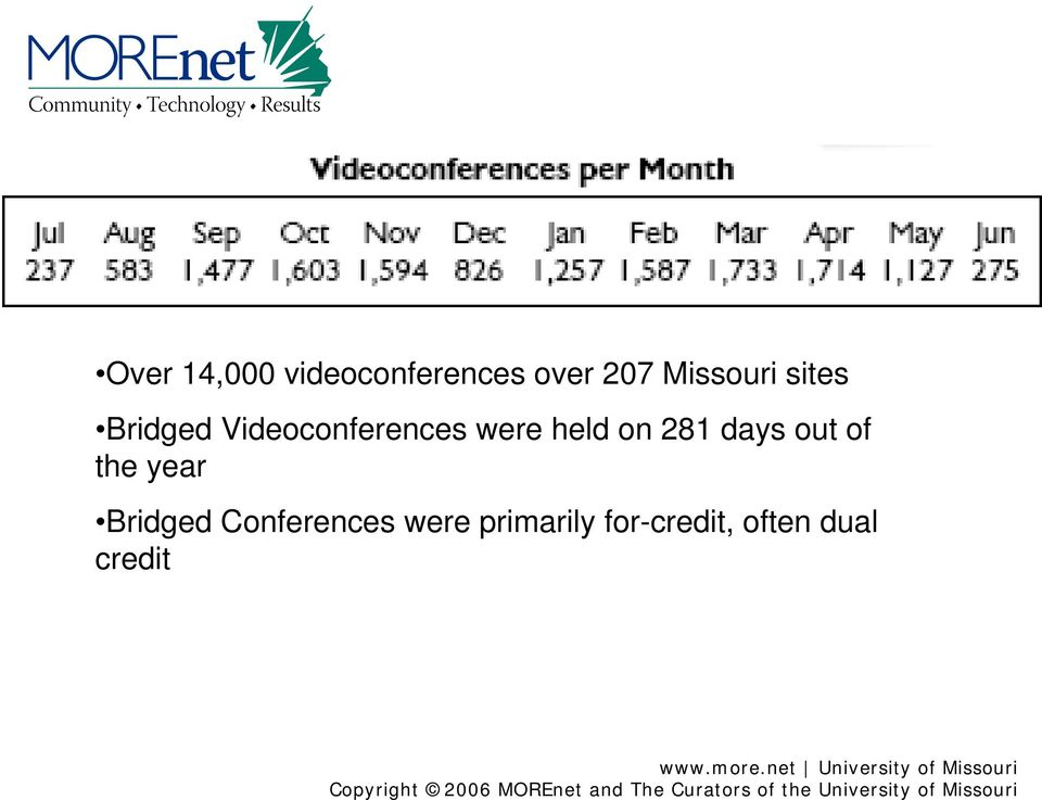 Conferences were primarily for-credit, often dual credit www.more.