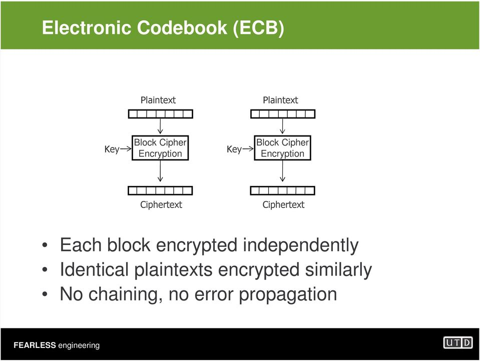 Ciphertext Each block encrypted independently Identical
