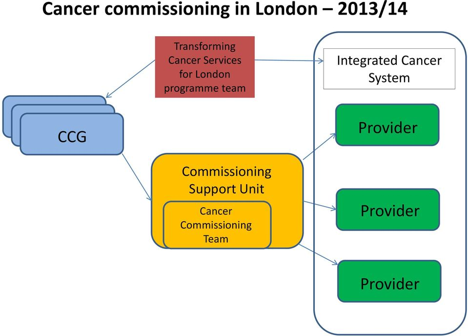 Cancer System PCT PCT CCG Provider Commissioning