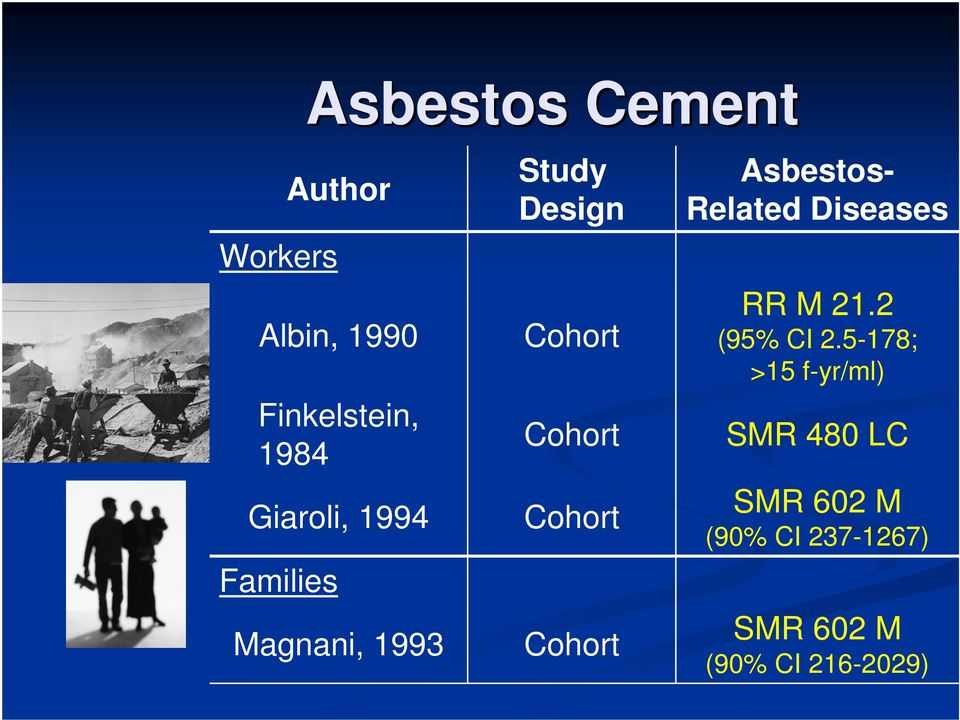 Cohort Asbestos- Related Diseases RR M 21.2 (95% CI 2.