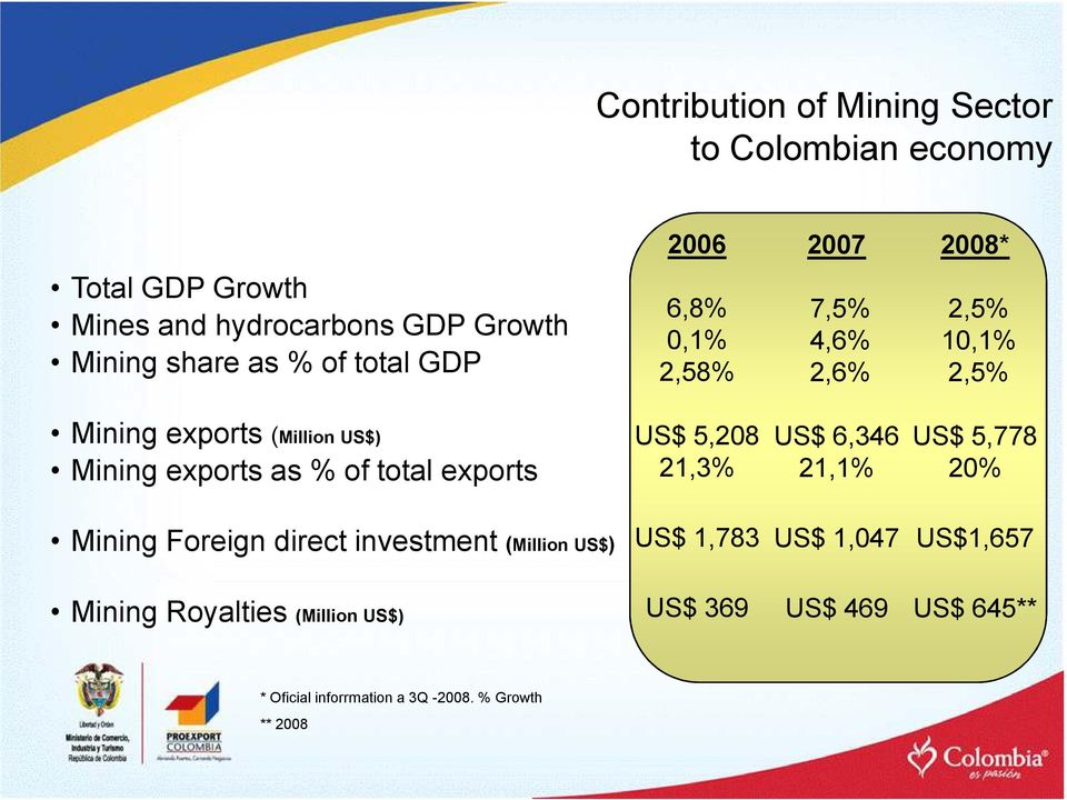 as % of total exports US$ 5,208 21,3% US$ 6,346 21,1% US$ 5,778 20% Mining Foreign direct investment (Million US$) US$