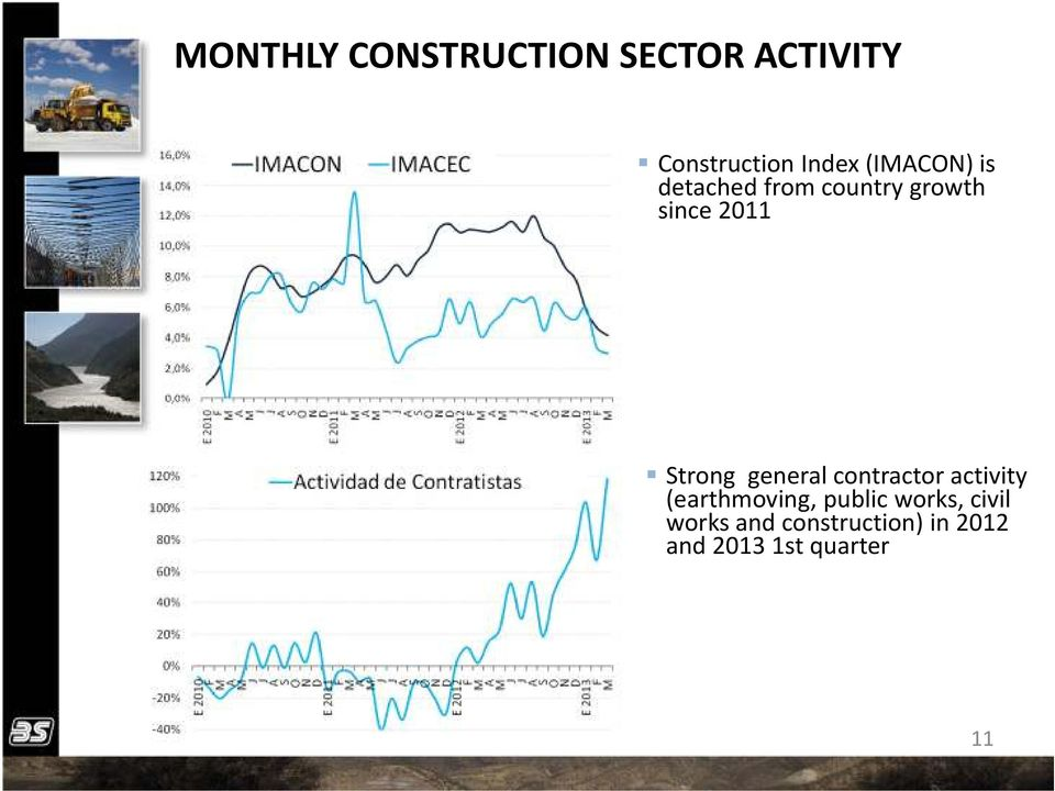 Strong general contractor activity (earthmoving, public