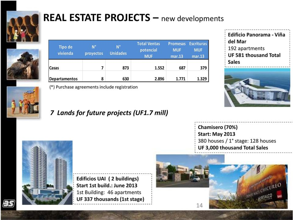 329 (*) Purchase agreements include registration 7 Lands for future projects (UF1.