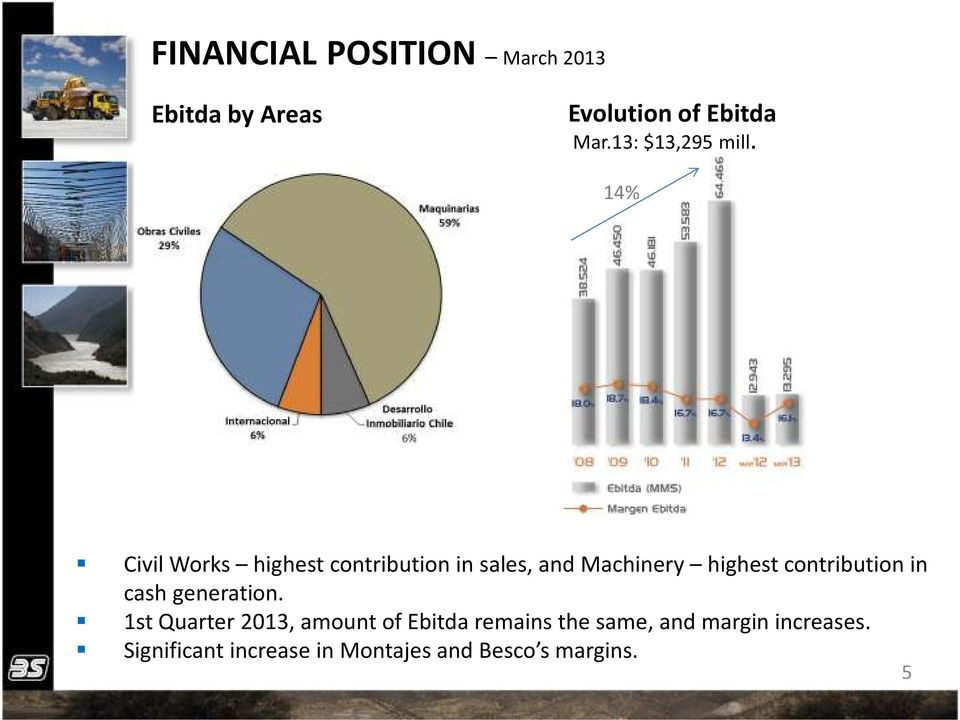14% Civil Works highest contribution in sales, and Machinery highest