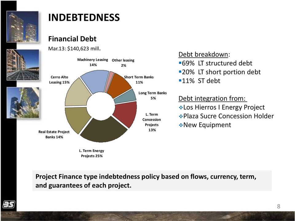 5% L. Term Concession Projects 13% Debt breakdown: 69% LT structured debt 20% LT short portion debt 11% ST debt Debt integration