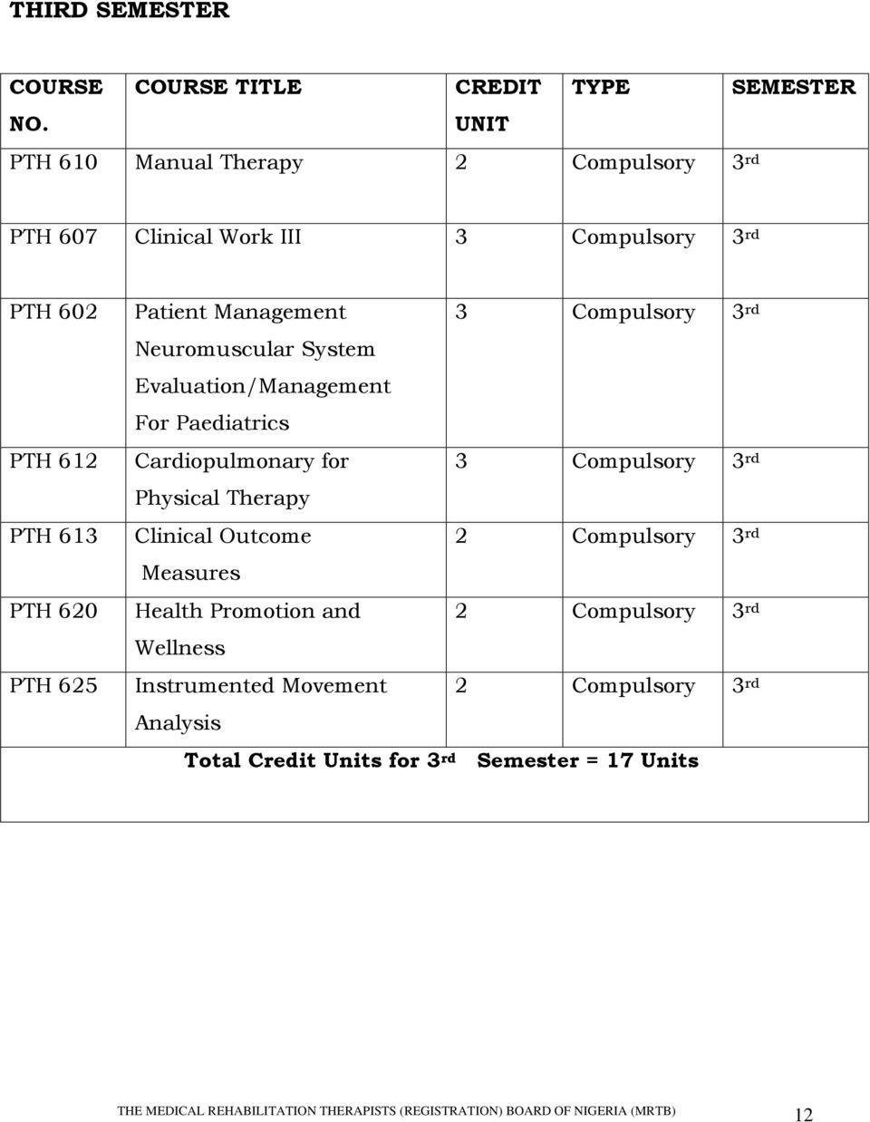 Patient Management Neuromuscular System Evaluation/Management For Paediatrics 3 Compulsory 3 rd Cardiopulmonary for 3 Compulsory 3