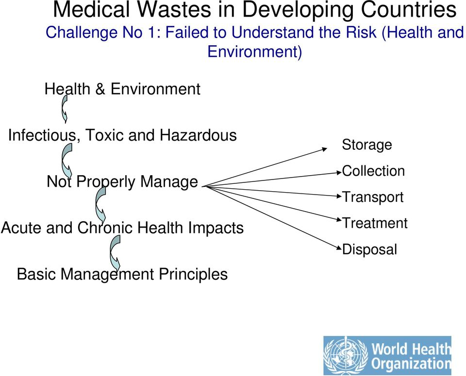 Infectious, Toxic and Hazardous Not Properly Manage Acute and Chronic