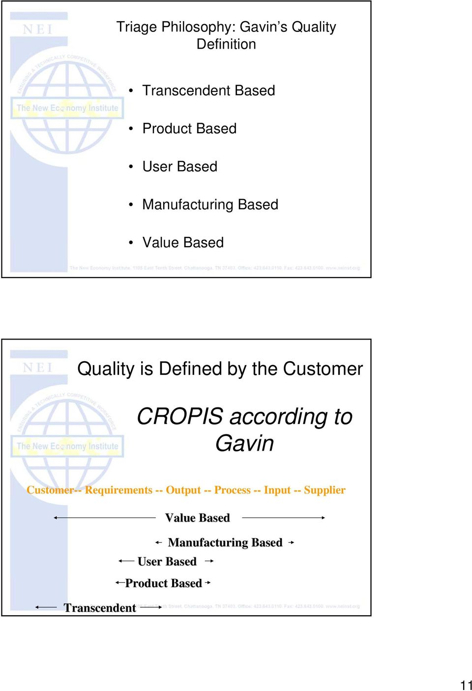 CROPIS according to Gavin Customer-- Requirements -- Output -- Process -- Input