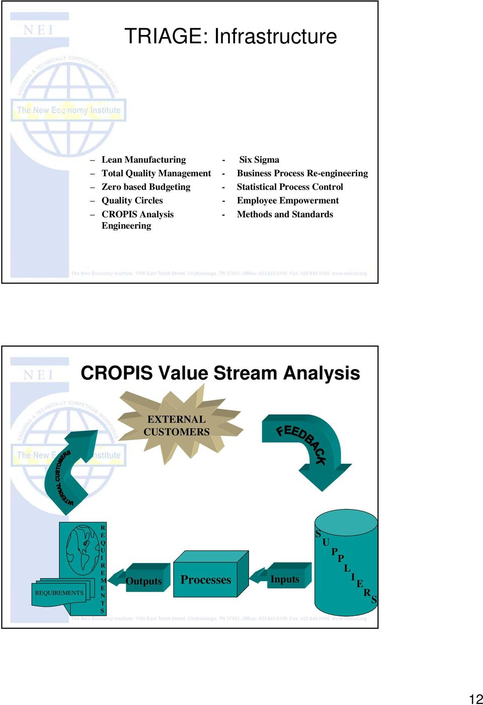 Employee Empowerment CROPIS Analysis - Methods and Standards Engineering CROPIS Value Stream