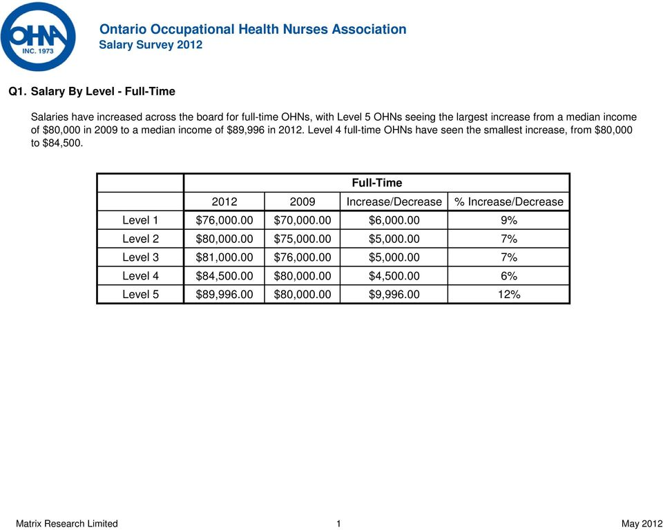 Level 4 full-time OHNs have seen the smallest increase, from $80,000 to $84,500.