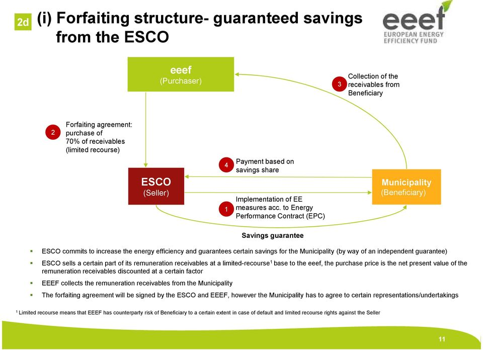 to Energy Performance Contract (EPC) Municipality (Beneficiary) Savings guarantee ESCO commits to increase the energy efficiency and guarantees certain savings for the Municipality (by way of an