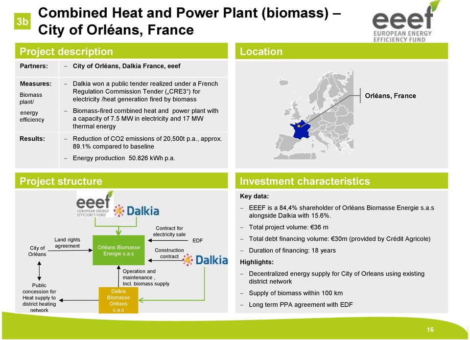 of 7.5 MW in electricity and 17 MW thermal energy Reduction of CO2 emissions of 20,500t p.a., approx. 89.1% compared to baseline Energy production 50.826 kwh p.a. Orléans, France Project structure Investment characteristics Key data: EEEF is a 84,4% shareholder of Orléans Biomasse Energie s.