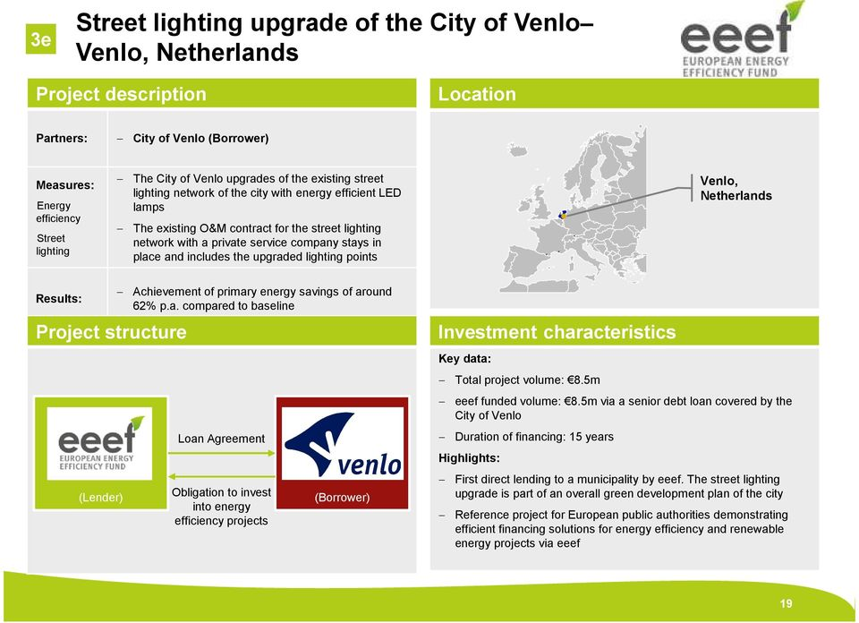 and includes the upgraded lighting points Venlo, Netherlands Results: Project structure (Lender) Achievement of primary energy savings of around 62% p.a. compared to baseline Loan Agreement Obligation to invest into energy efficiency projects (Borrower) Investment characteristics Key data: Total project volume: 8.