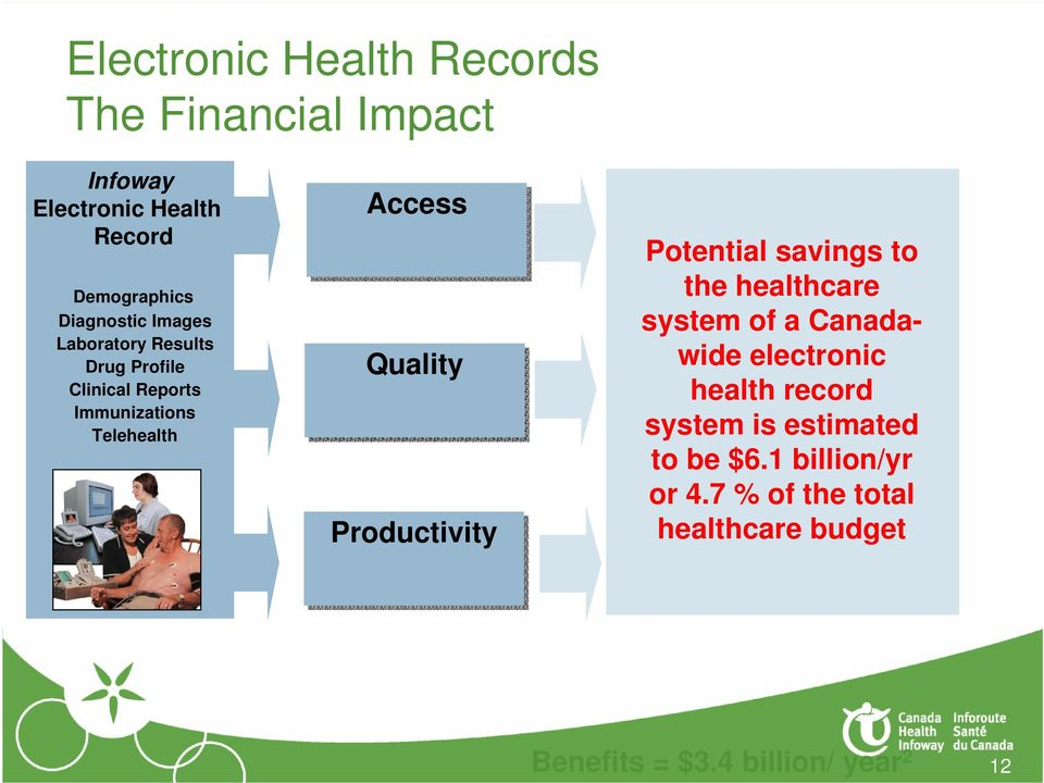 Productivity Potential savings to the healthcare system of a Canadawide electronic health record system