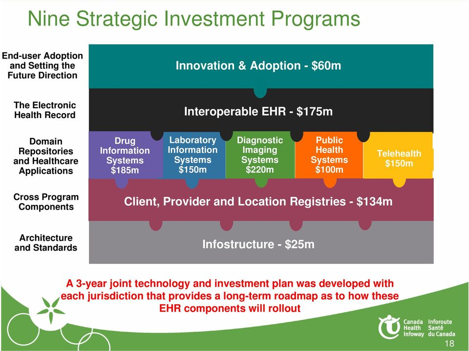 Public Health Systems $100m Telehealth $150m Cross Program Components Client, Provider and Location Registries - $134m Architecture and Standards Infostructure -