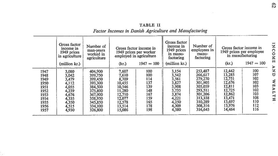 ) Number of Gross factor in 1949 prices per worker employed in agrlcultnre Gross factor income in