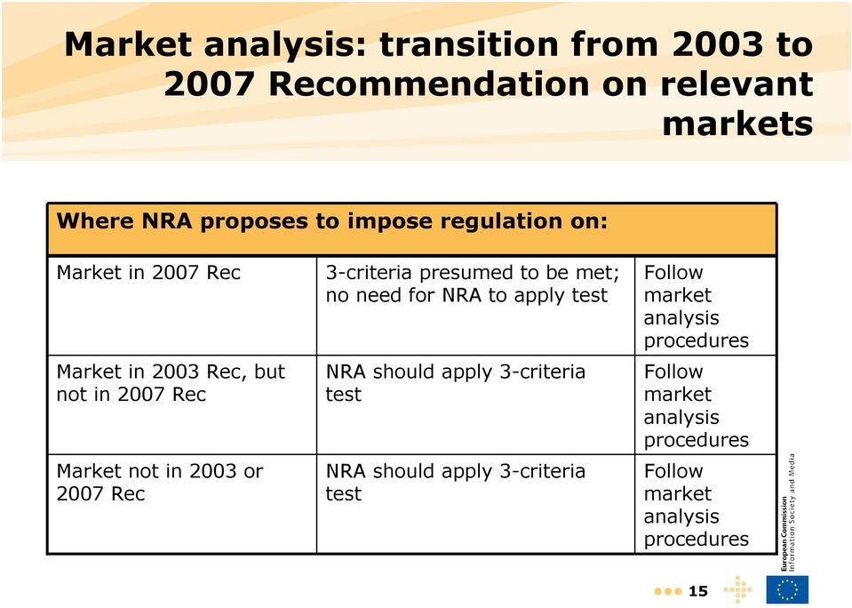 3-criteria presumed to be met; no need for NRA to apply test NRA should apply 3-criteria test NRA should apply