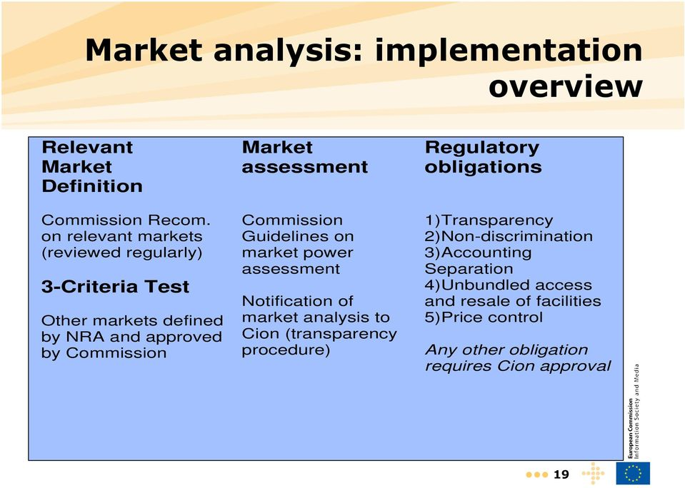 assessment Commission Guidelines on market power assessment Notification of market analysis to Cion (transparency procedure)