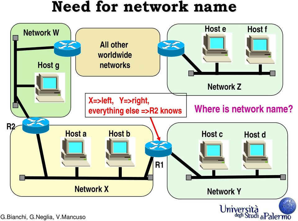 everything else =>R2 knows Network Z Whereisnetwork