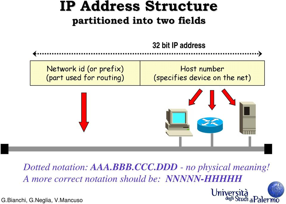 number (specifies device on the net) Dotted notation: AAA.BBB.