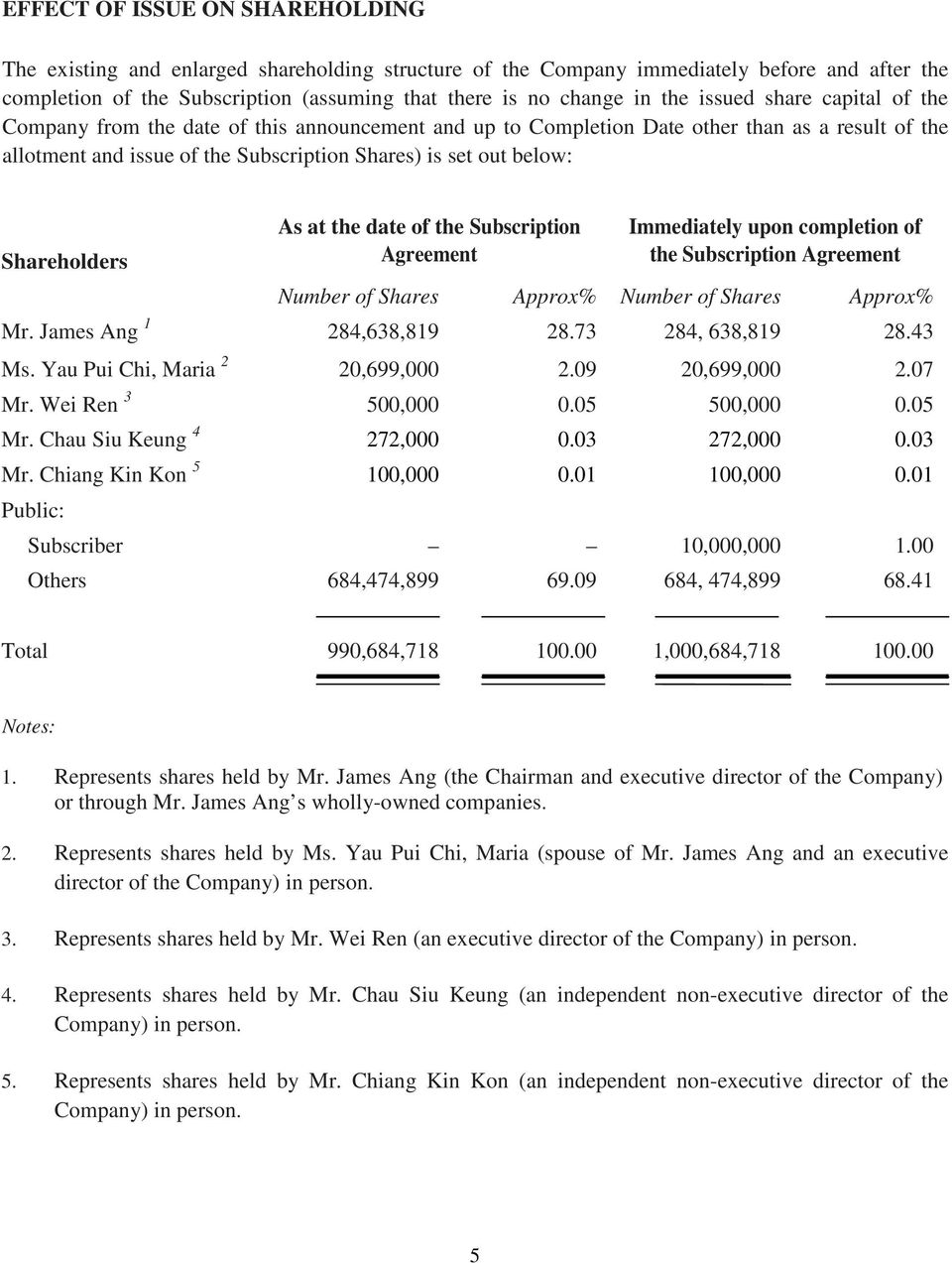 Shareholders As at the date of the Subscription Agreement Immediately upon completion of the Subscription Agreement Number of Shares Approx% Number of Shares Approx% Mr. James Ang 1 284,638,819 28.