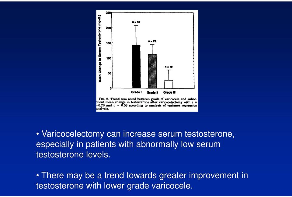 testosterone levels.