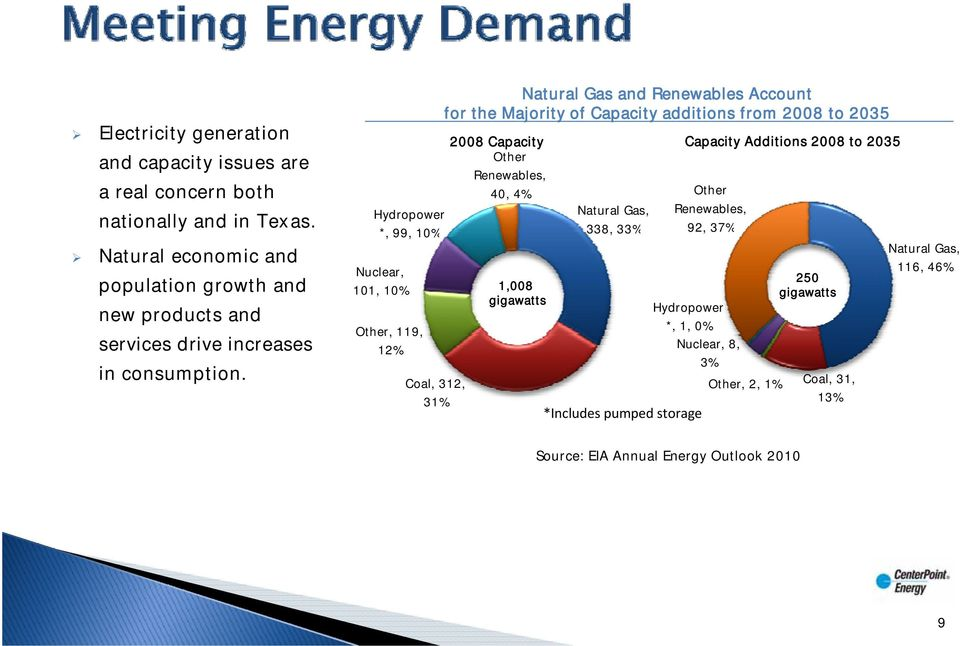 Natural Gas and Renewables Account for the Majority of Capacity additions from 2008 to 2035 2008 Capacity Other Renewables, 40, 4% Hydropower *, 99, 10% Nuclear,