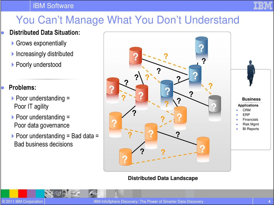 Poor understanding = Poor data governance Poor understanding = Bad data = Bad business